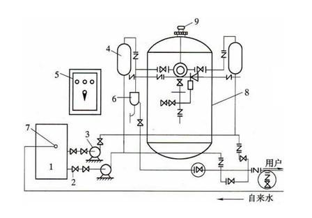 供水压力罐-开封无塔供水设备