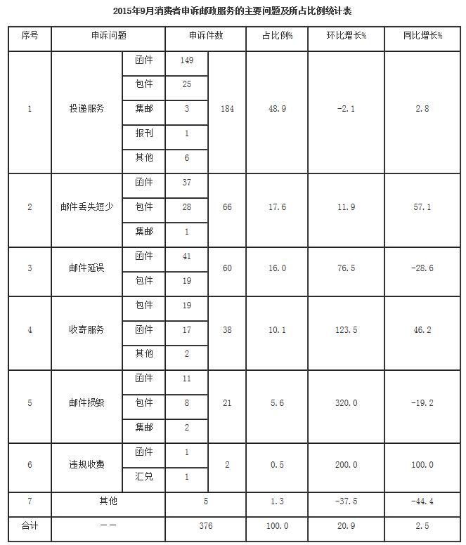 2015年9月邮政业投诉情况 京东快递投诉率最低