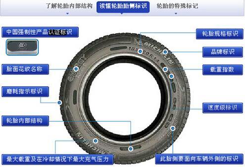 图解判断轮胎尺寸的方法