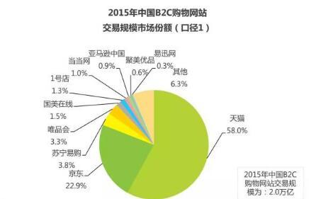 务市场数据报告