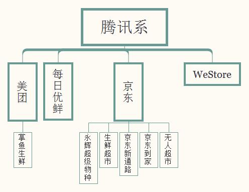 腾讯系新零售投资分布图